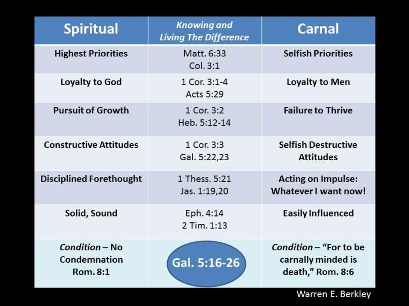 carnal Spiritual for victor
